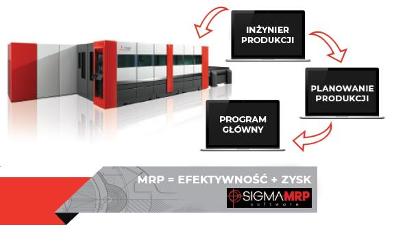 Zarządzanie procesami w SigmaMRP