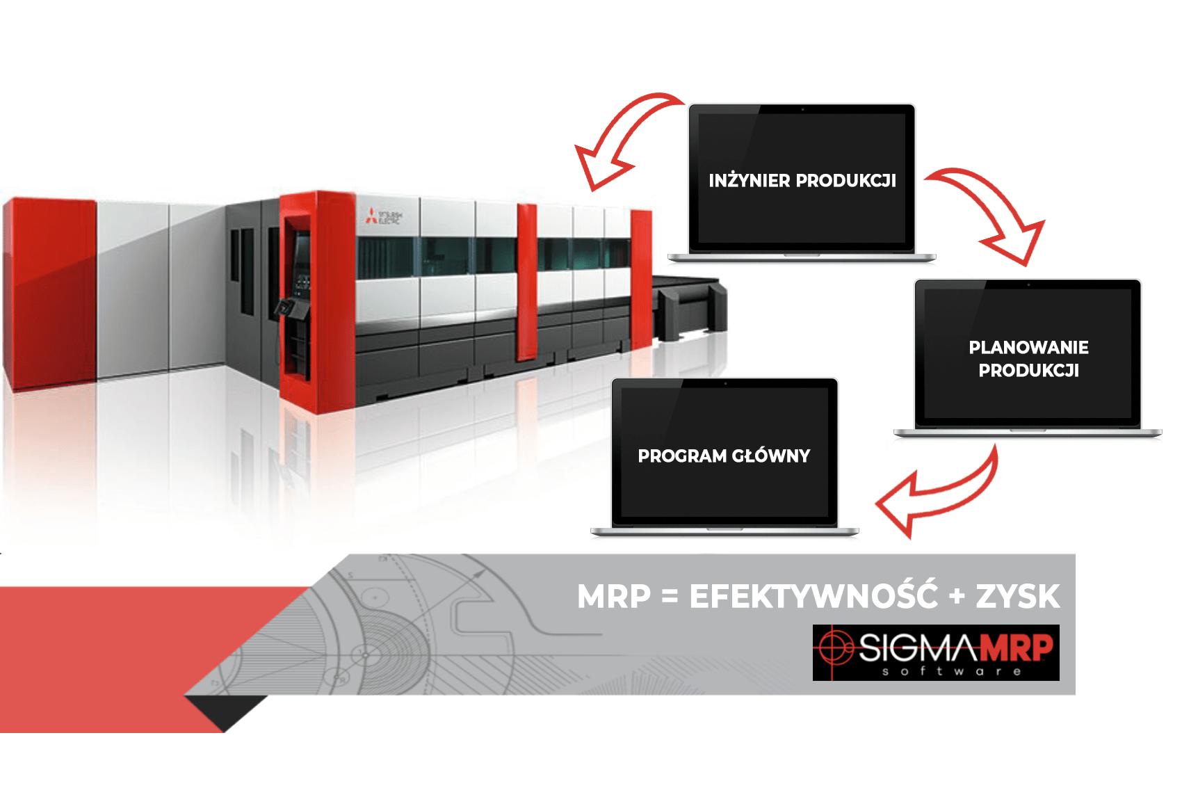 Zarządzanie procesami w SigmaMRP = EFEKTYWNOŚĆ + ZYSK